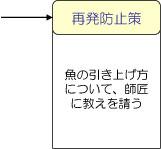 事例(再発防止策「魚の引き上げ方について、師匠に教えを請う」)